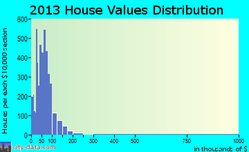 Home value of owner-occupied houses in 2013 in Centralia, IL