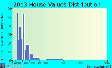 Channel Lake home values distribution