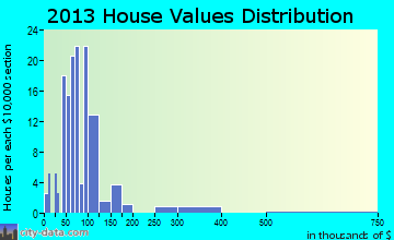 Cherry home values distribution