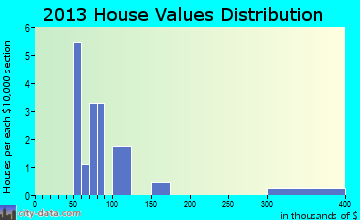 Larsen Bay home values distribution
