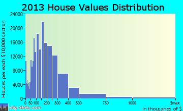 Chicago home values distribution