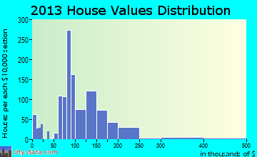 Chillicothe home values distribution
