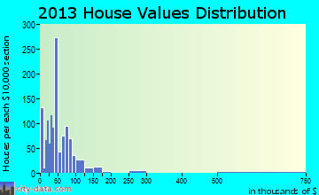 Christopher home values distribution