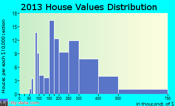 Lazy Mountain home values distribution