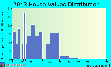 Claremont home values distribution