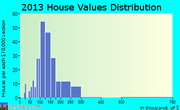 Clifton home values distribution