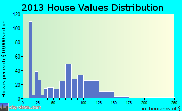 Cobden home values distribution
