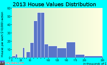 Colfax home values distribution
