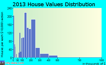 Columbia home values distribution
