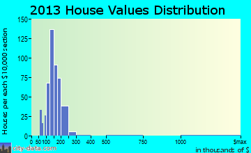 Cortland home values distribution