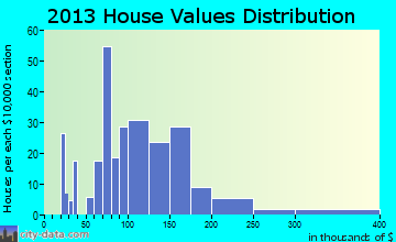 Crainville home values distribution