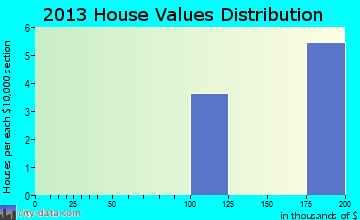 Livengood home values distribution