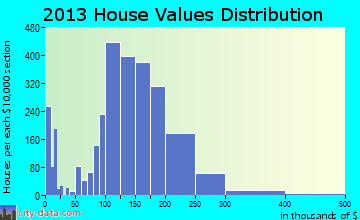 Crest Hill home values distribution