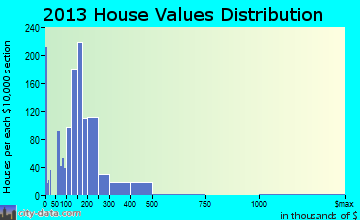 Crete home values distribution