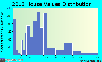 Creve Coeur home values distribution