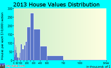Darien home values distribution