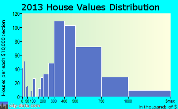 Deerfield, IL house values