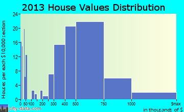 Deer Park, IL house values