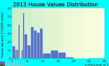 De Soto home values distribution