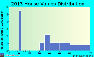 Levelock home values distribution