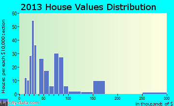 Dongola home values distribution