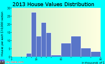 Donnellson home values distribution