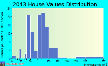 Donovan home values distribution