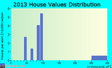 Manley Hot Springs home values distribution