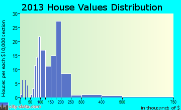 Downs home values distribution