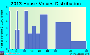 Lower Kalskag home values distribution