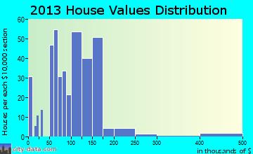 Earlville home values distribution