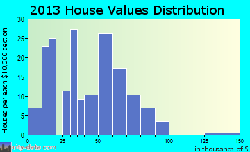 East Carondelet home values distribution