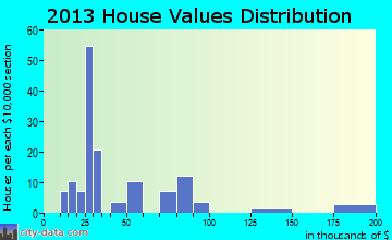 Eldred home values distribution