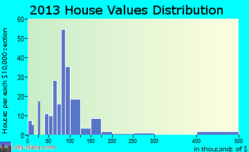 Elizabeth home values distribution