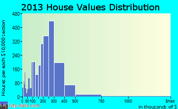 Elk Grove Village home values distribution