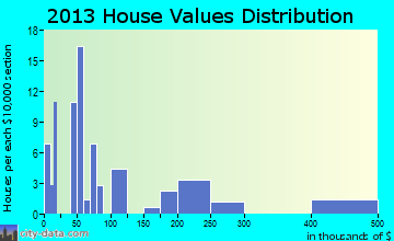 Manokotak home values distribution