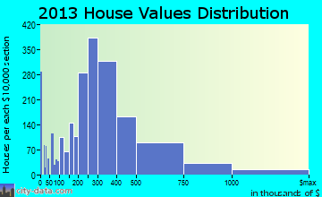 Elmhurst home values distribution