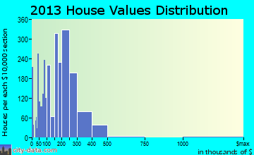Elmwood Park home values distribution