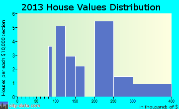 Elsah home values distribution