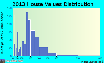 Meadow Lakes home values distribution