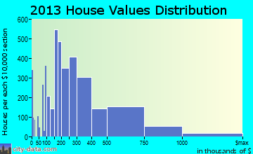 Evanston home values distribution