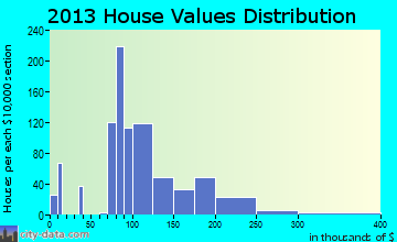 Fairbury home values distribution