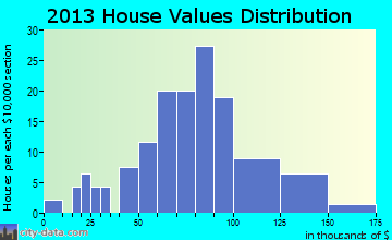 Fithian home values distribution