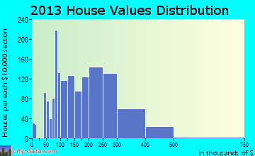 Forest Park home values distribution
