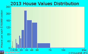 Frankfort home values distribution