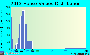 Frankfort Square home values distribution