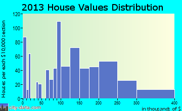 Freeburg home values distribution