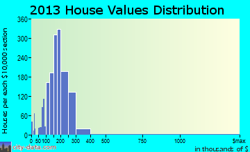 Franklin Park home values distribution