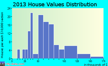 Gays home values distribution
