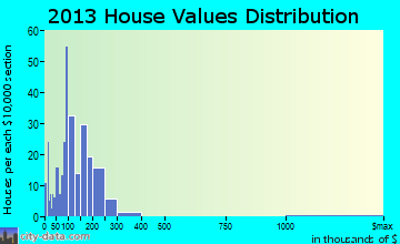 Germantown home values distribution